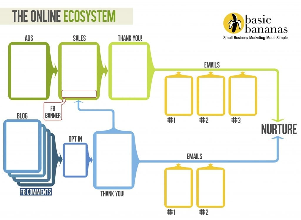 The Online Ecosystem - Create your online marketing funnel - Flowchart