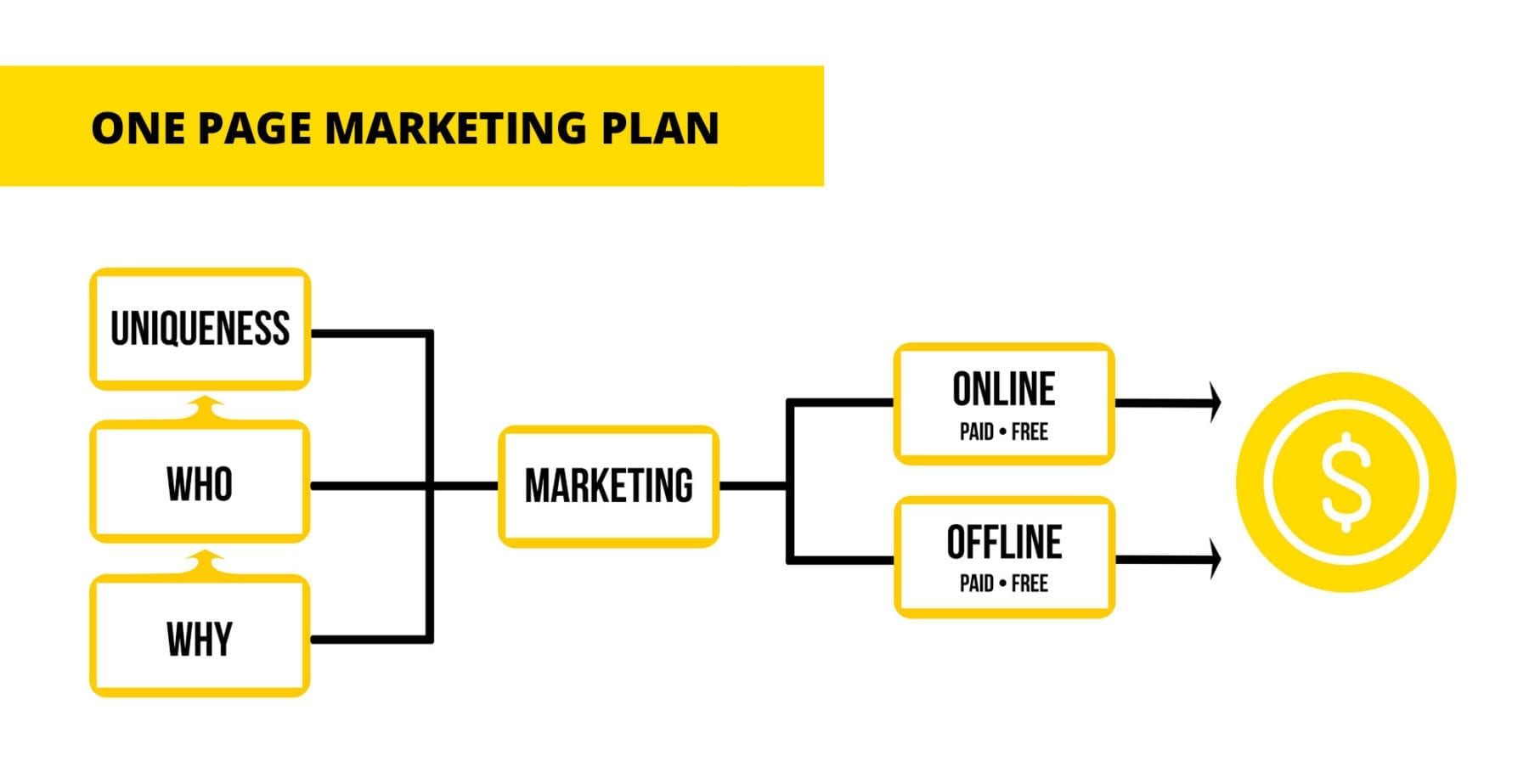 basic e marketing plan Trying to write a marketing plan but don't know where to start check out these 30 marketing plan samples then, build your own with 7 free templates  what does a marketing plan look like at their most basic, they're straight-forward planning docs that are usually formatted in word here's an example for a quick look.